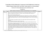 Compendium of Library/Informatics Competencies for the Health Sciences Professions