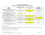 2013-2014 CAS American Studies BA Maturity Rubric