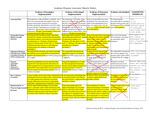 2015-2016 Valencia CAD CERT Maturity-rubric