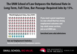 UNM Law Employment Outcomes Postcard, 2014